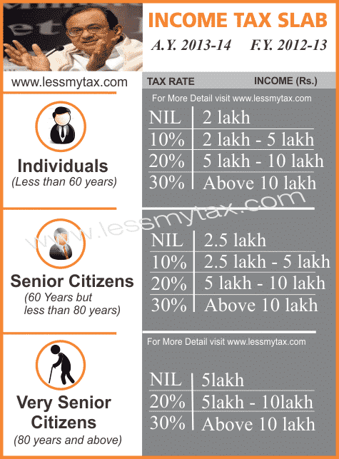 income tax slab ay 2013-14 fy 2012-13