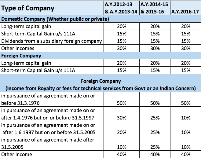 income tax rates for companies