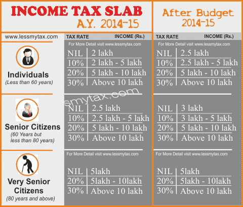 income tax slab after budget 2014-15