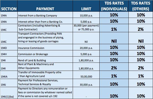 TDS RATES AY.2016-17