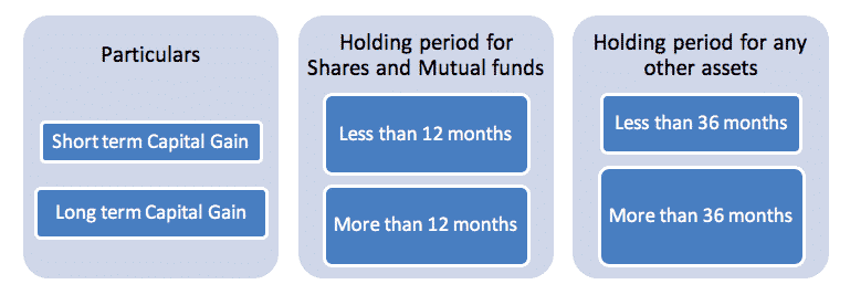 calculate capital gain on shares & mutual funds