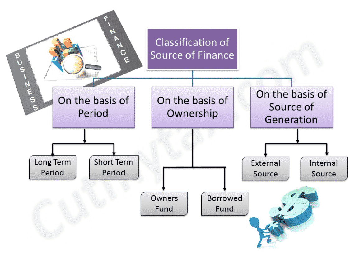 the internal sources of finance Definition of internal sources of financing: funds an organization can raise from the employee contributions, member contributions, retained profits, sale of assets, sale of goods and services, etc dictionary term of the day articles subjects.