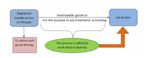 Job Work Under Gst Complete Detail With Recent Amendments