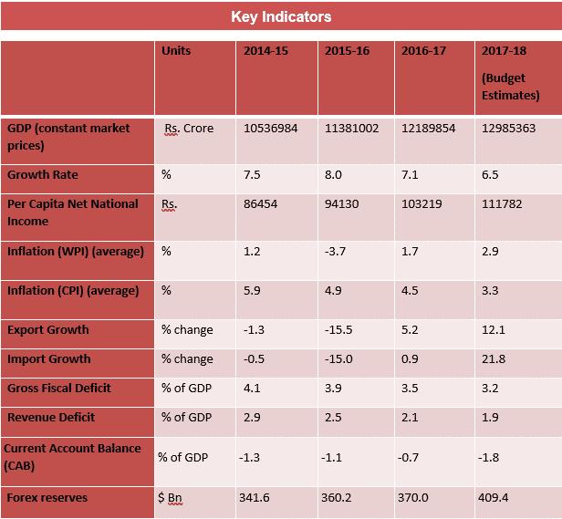 budget analysis 2018 key indicators