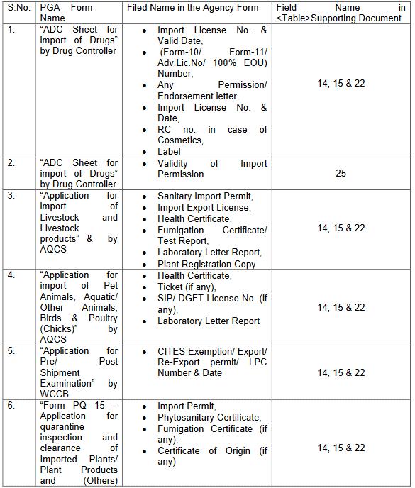 esanchit document list table